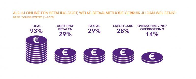Waarom een paymentprovider?