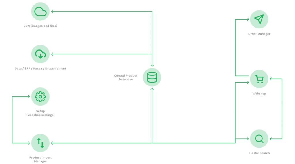 i-Aspect Serverpark-Crossretail